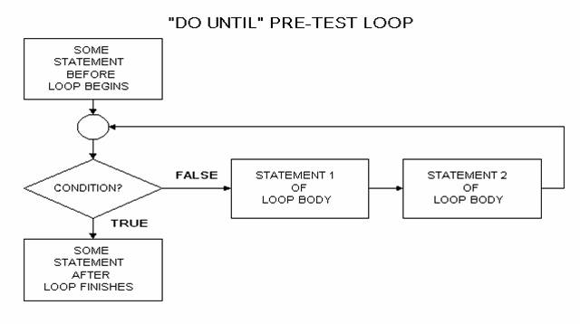 visual basic for loop