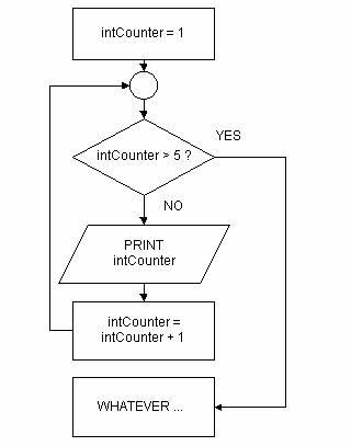 The Repetition Control Structure