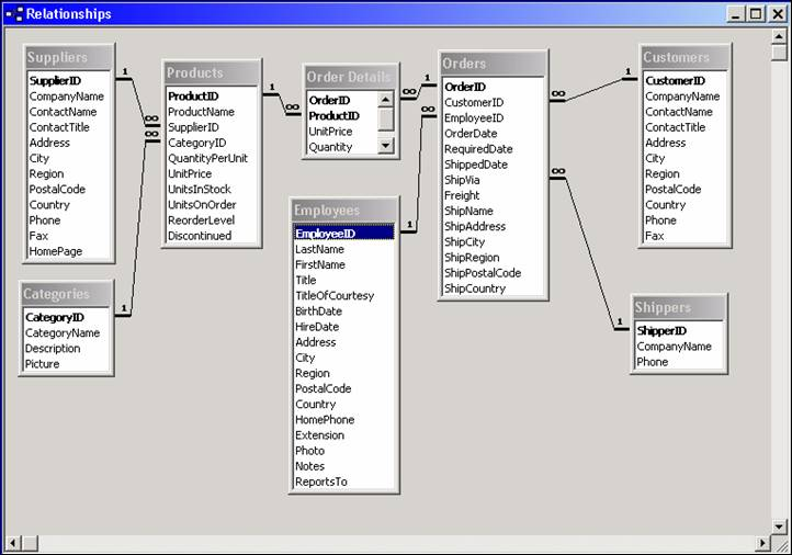 northwind traders Many of code on time tutorials are using northwind sample database created by microsoft to illustrate concepts of database design and implementation with microsoft sql server the database is somewhat outdated and does not reflect the latest advancements in microsoft sql server features and capabilities.